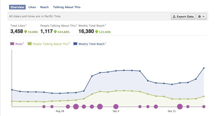 total weekly reach